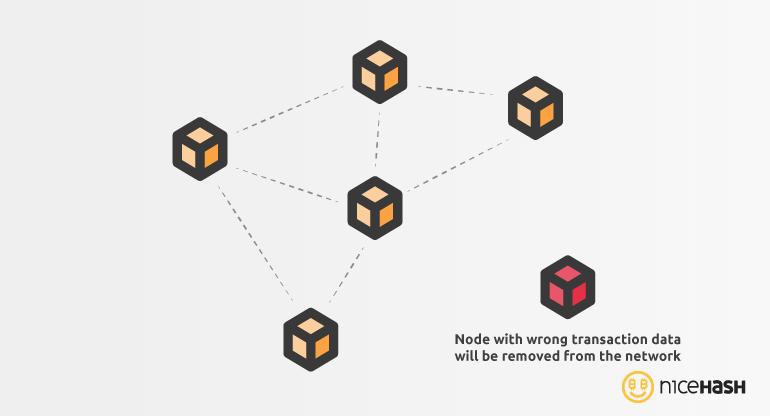 dishonest node blockchain